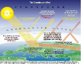 climate change process