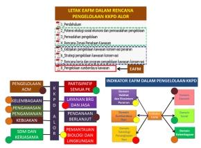 Penyamaan persepsi EAFM dalam Rencana Pengelolaan KKPD KabupatenAlor